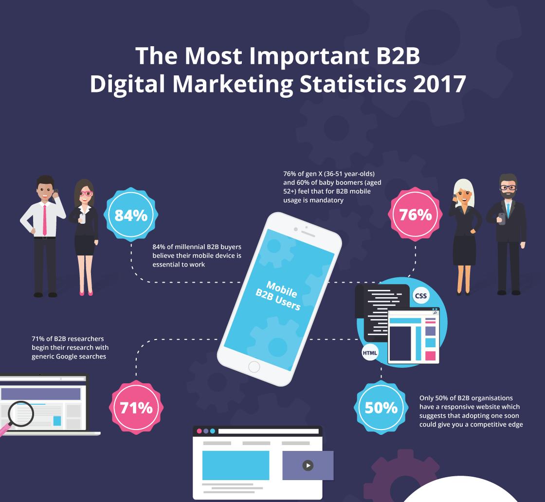 B2B Digital Marketing, Digital Marketing Statistics